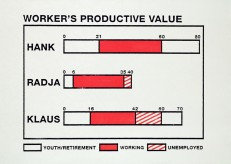 A Worker's Productive Value